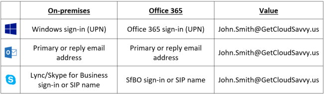 2017-06-06 11_20_50-Office 365 UPN ne Email - The End-User Experience.htm - Word